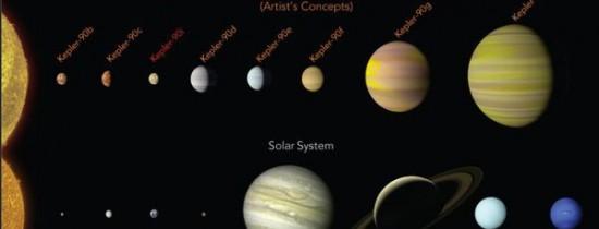 Un nou record a fost doborât de savanţii de la NASA care au descoperit un sistem solar cu opt planete, acelaşi număr de planete ca Sistemul nostru Solar
