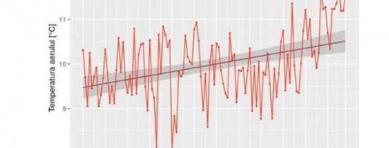 2018 a fost al treilea cel mai călduros an din România, din 1901 până în prezent