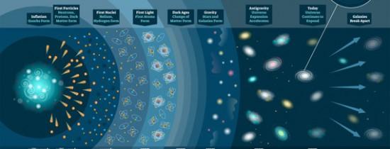 Cercetătorii sunt mai aproape de a înţelege primele momente ale Big Bang-ului