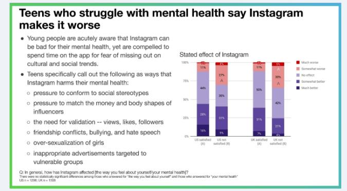studiu instagram facebook